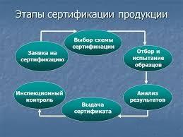 Этапы сертификация продукции сертификация татарстан